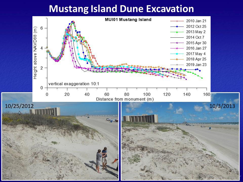 Dune Excavation
