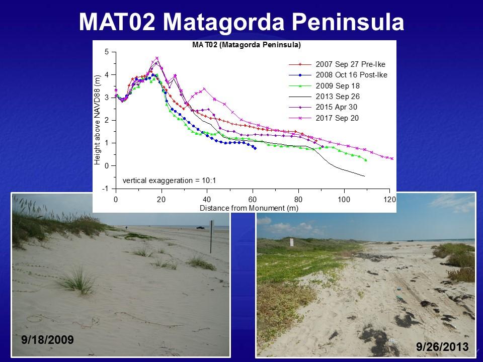 Matagorda Peninsula