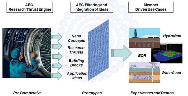 AEC Research