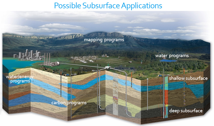 Numerous Subsurface Applications
