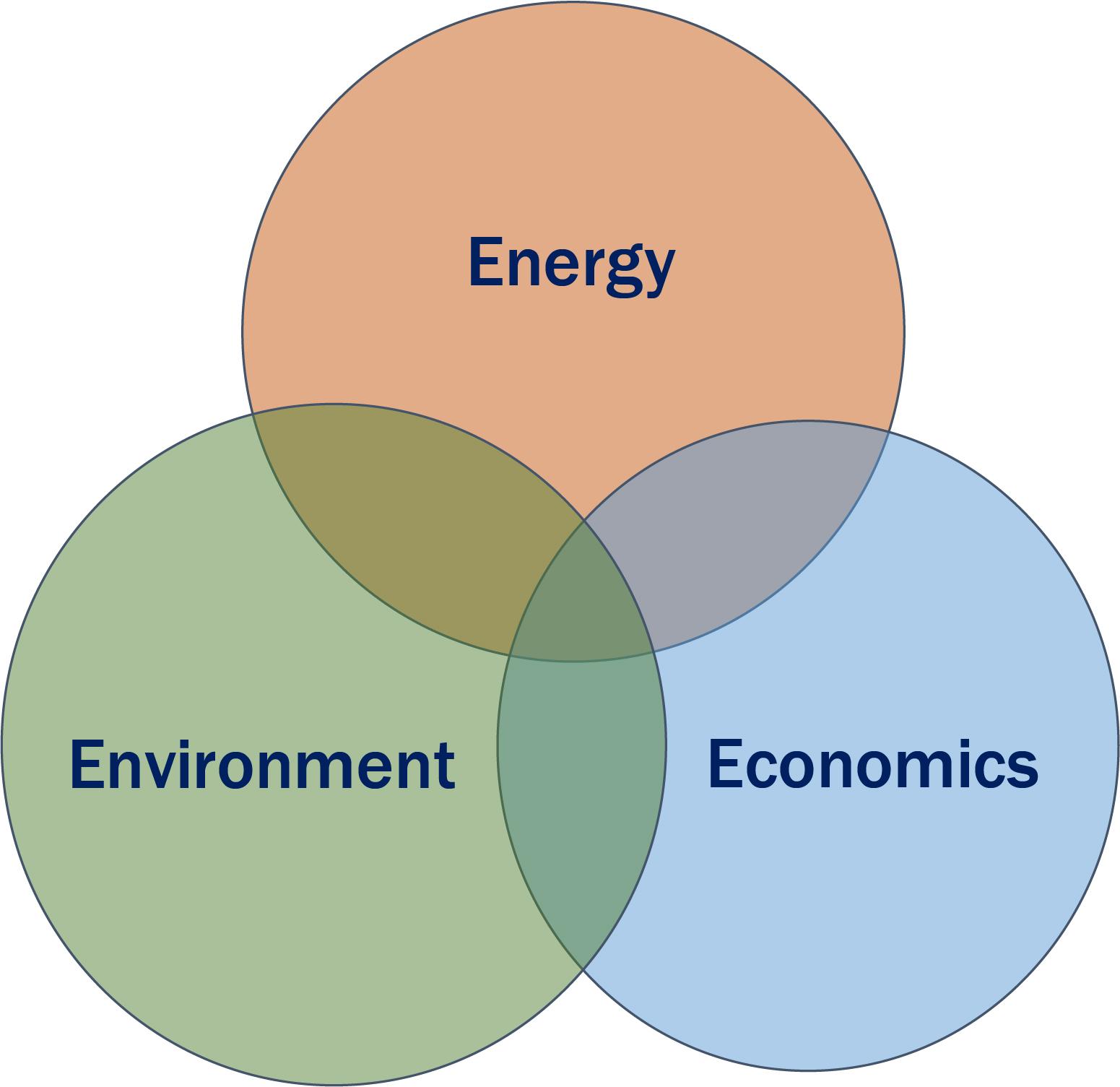 Energy, Economics, Environment