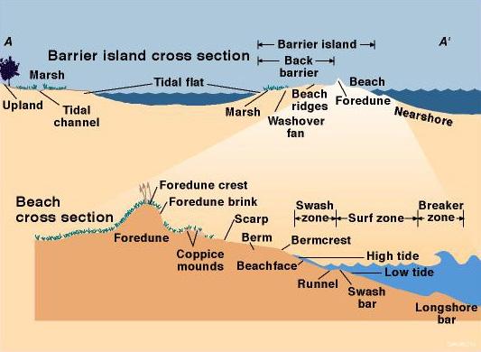 Environment diagram 2