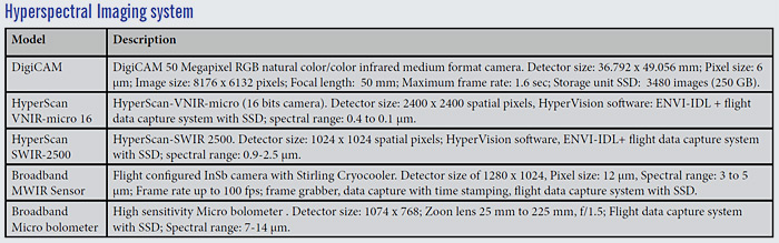 Hyperspectral Imaging system