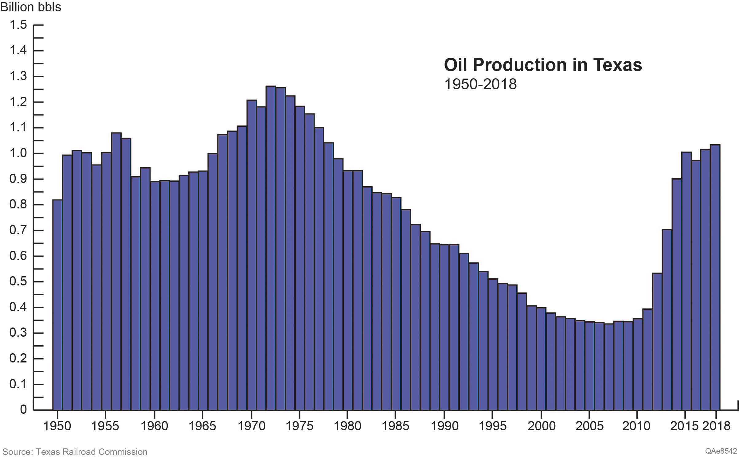 Oil Production in Texas
