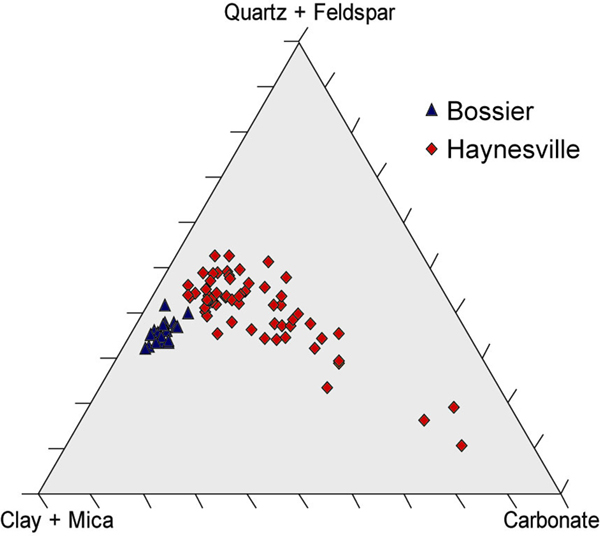 ernary diagram showing Bossier and Haynesville mineralogical data