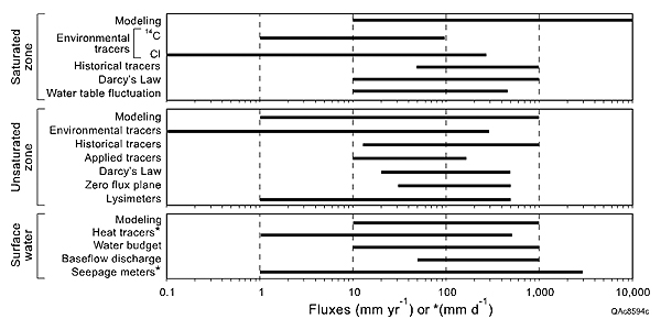 Range of fluxes that can be estimated