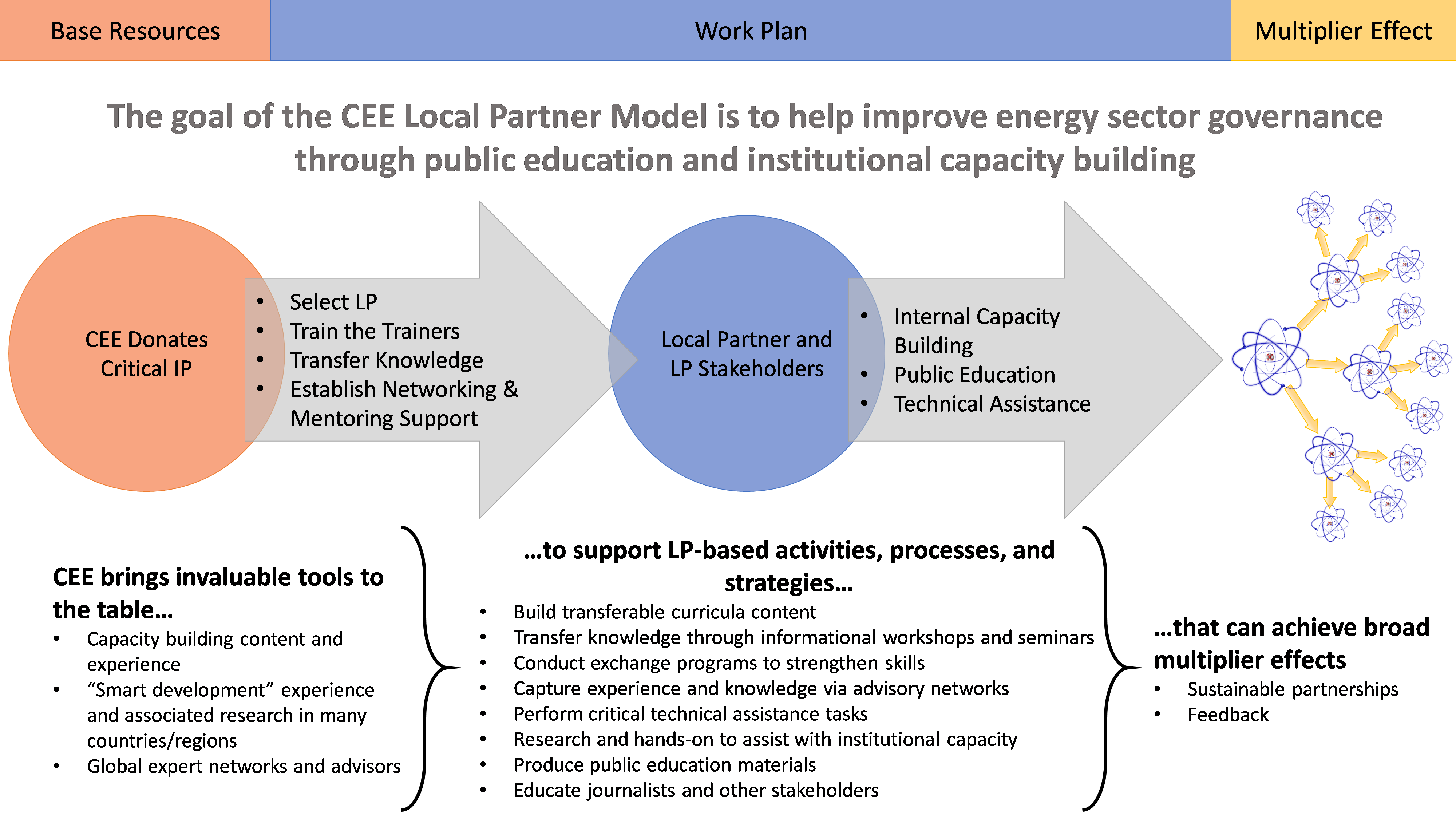 CEE LP Model