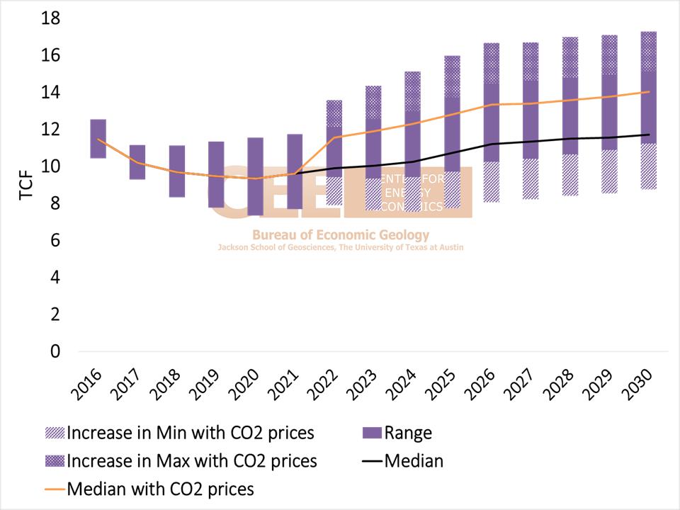CEE gas burn scenarios