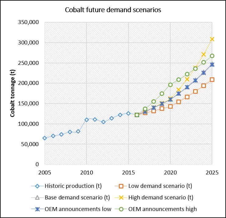 CEE Cobalt Demand Scenarios