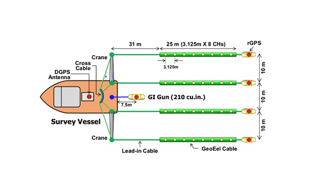 Image of the UHR3D setup showing the various components and their layout, including the vessel, streamers, and cables