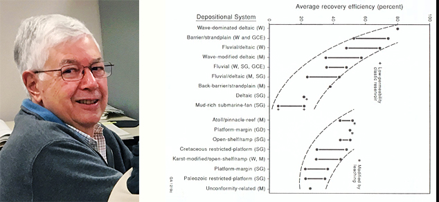Headshot of Rob Finley next to one of his graphs describing depositional system influence on average recovery efficiency of oil