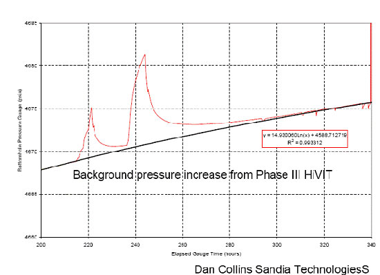 background pressure in the DAS