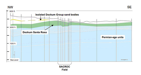 A transect based on geophysical logs through Scurry County