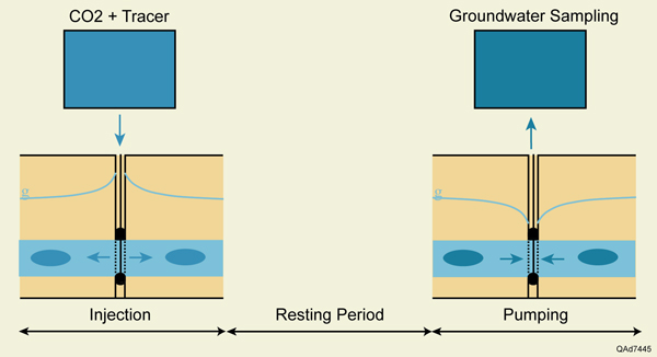 Figure 4. Schematic of push-pull tests