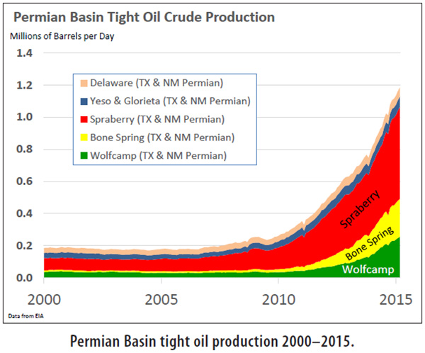 Permian Basin Tight Oil Production