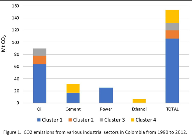 Figure 1. CO2 emissions from various industrial sectors in Colombia from 1990 to 2012.