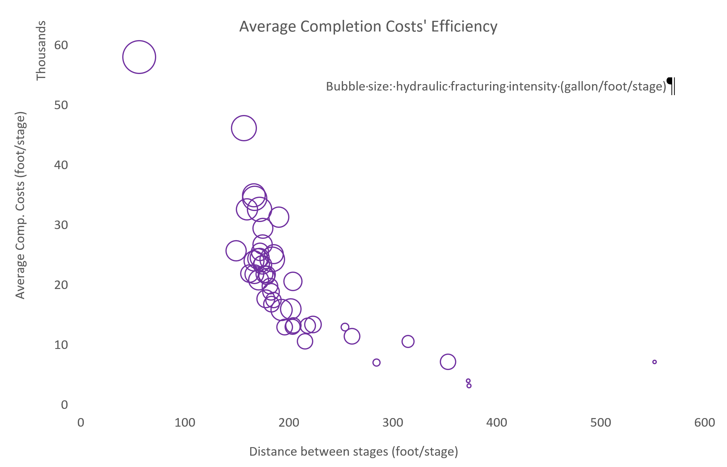average completion costs efficiency