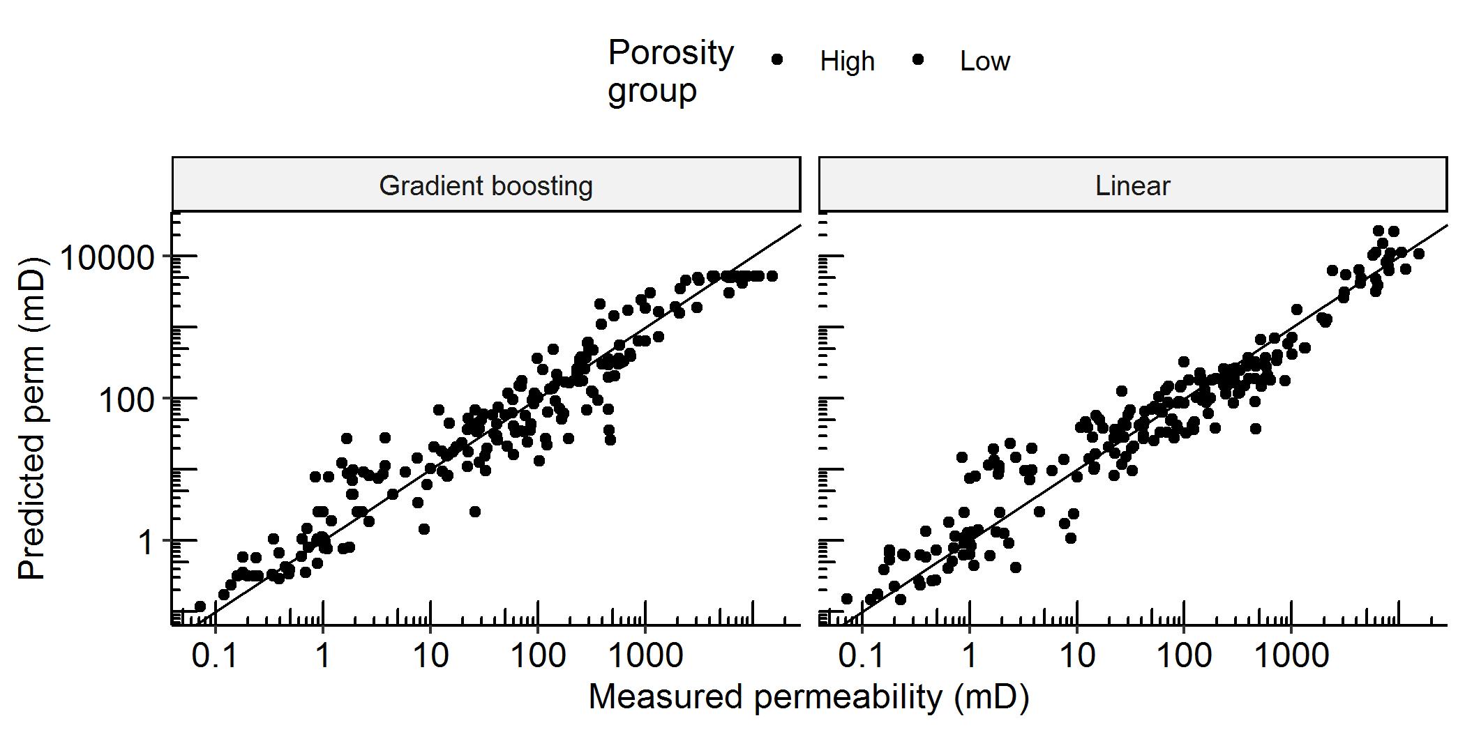 machine learning data comparison