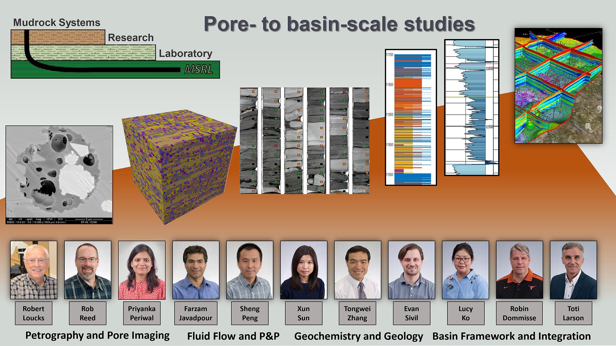 Pore to basin-scale-studies